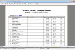 Отчет по переводчикам (свобдная таблица)